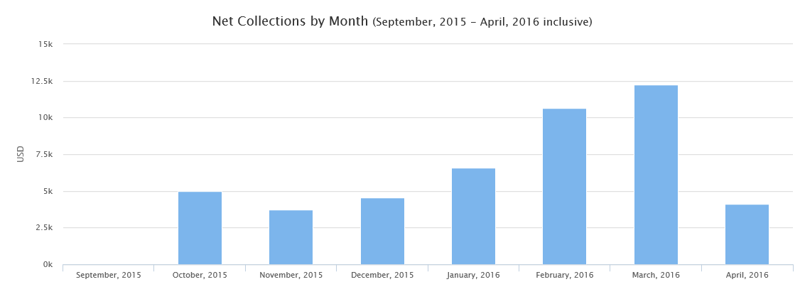 Collections_Report_2.png